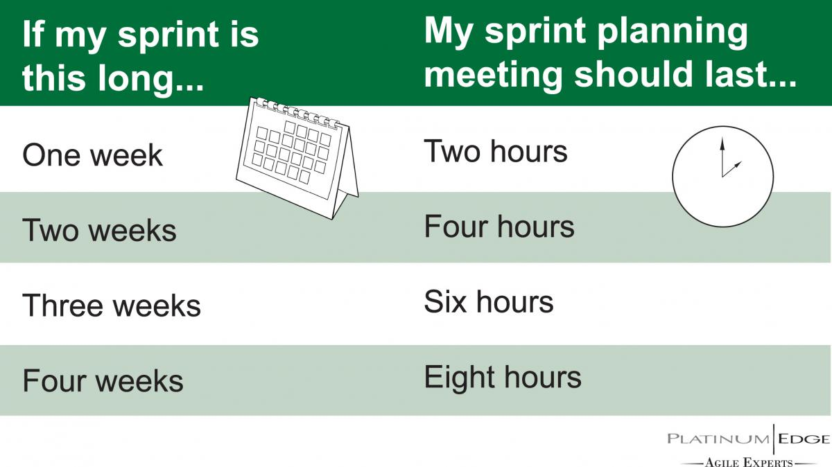 How Long Should Different Scrum Meetings Last Platinum Edge