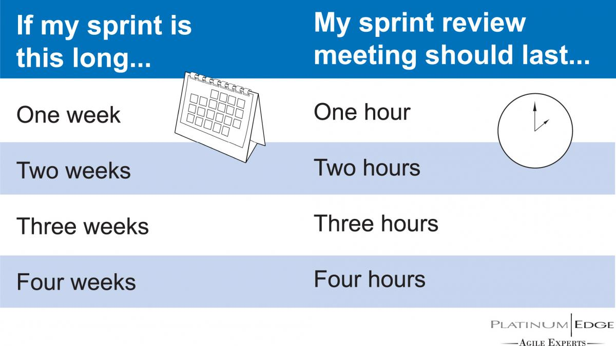 how long should different scrum meetings last