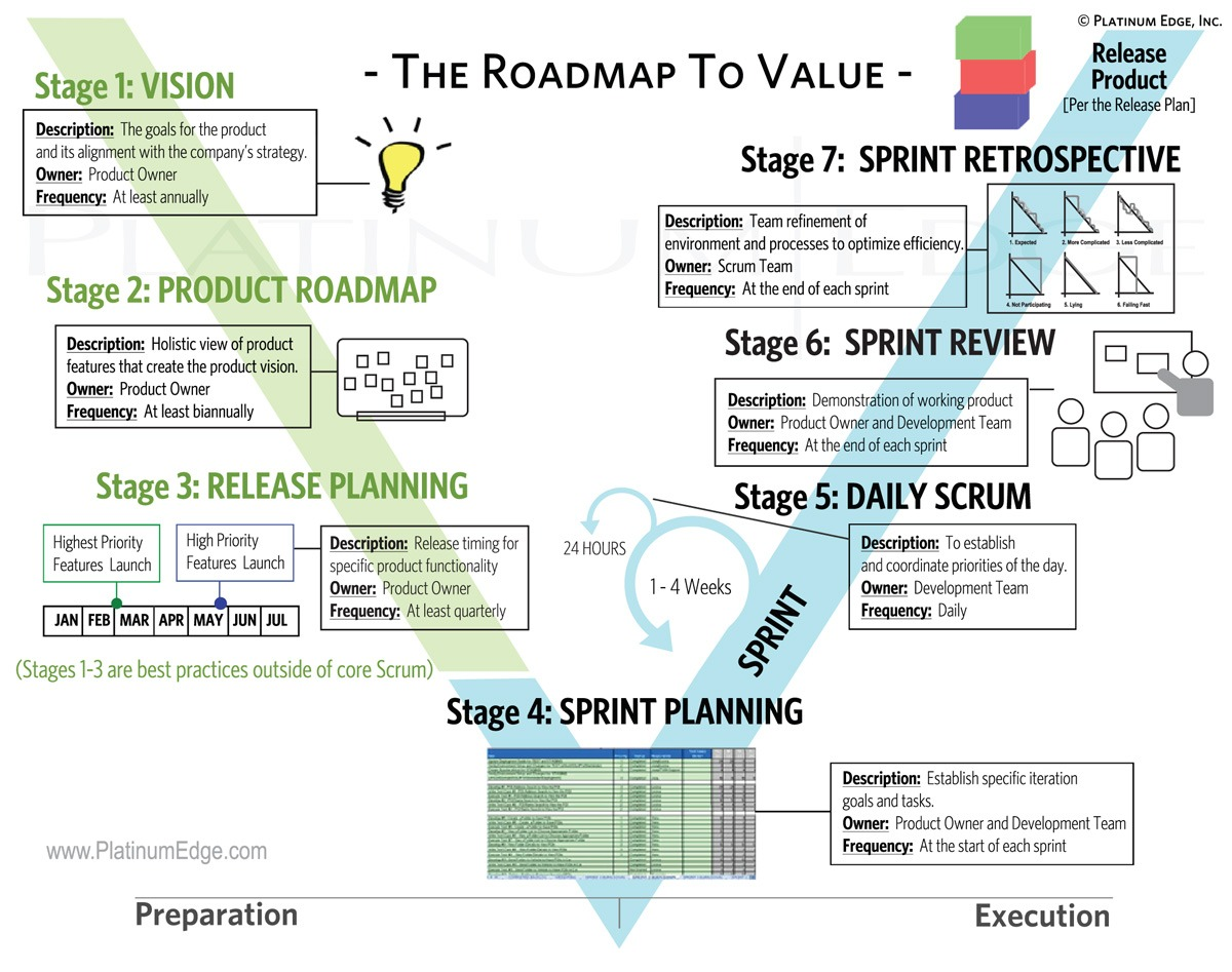 The Platinum Edge Agile Roadmap to Value – Road Map Definition