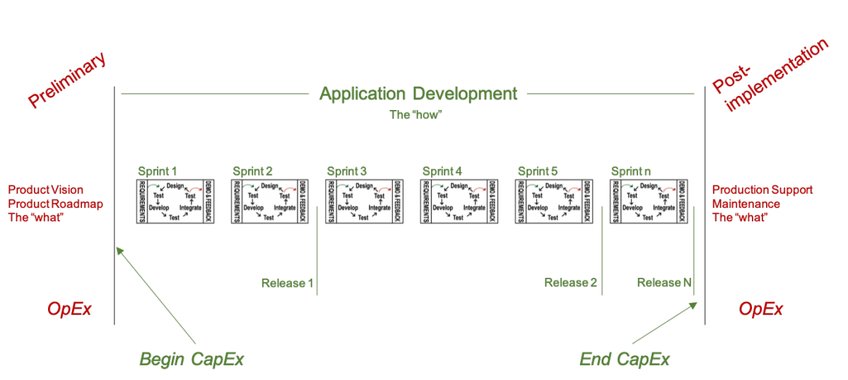 Capitalize More Costs With Agile Development | Platinum Edge