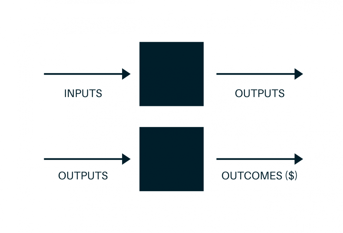 outcomes outputs graphic