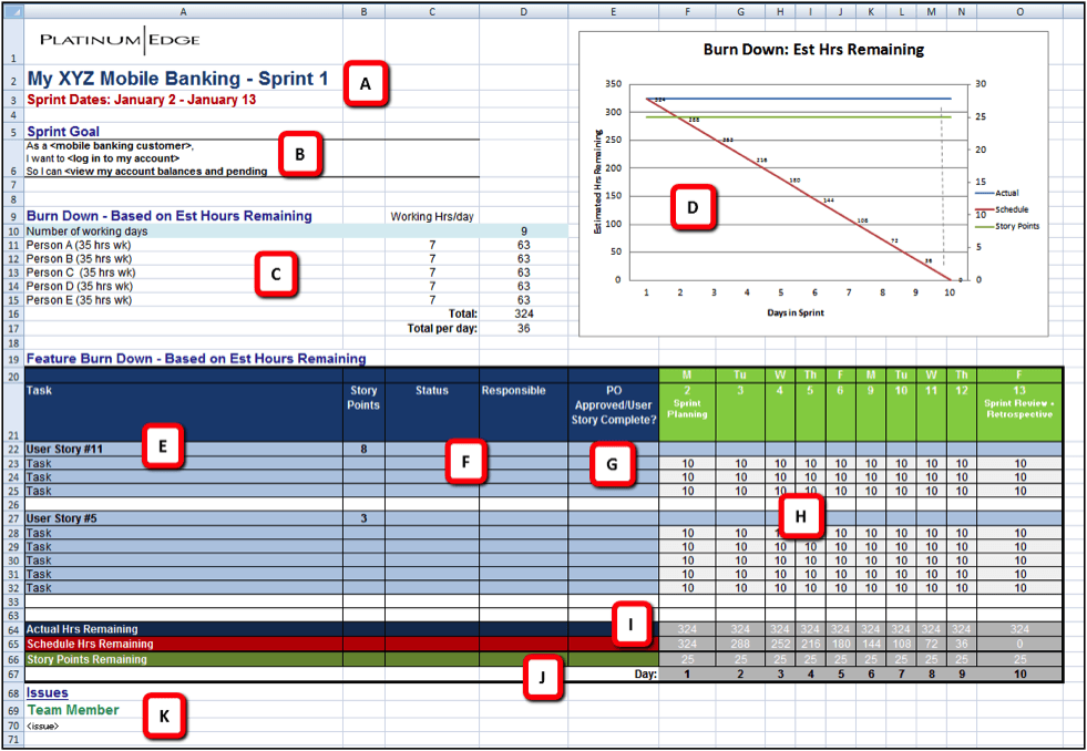 Anatomy of a sprint backlog platinum edge for Agile artifacts templates