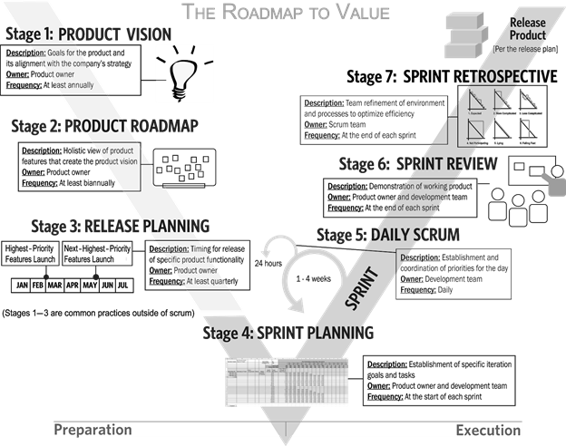 value roadmap